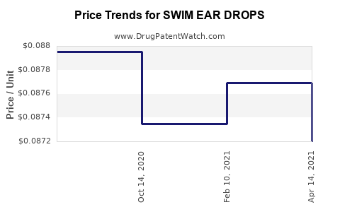 Drug Price Trends for SWIM EAR DROPS