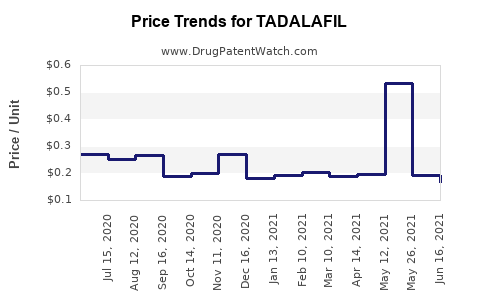 Drug Price Trends for TADALAFIL