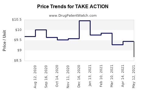Drug Price Trends for TAKE ACTION