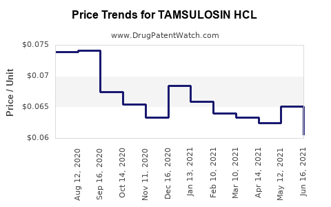 Drug Price Trends for TAMSULOSIN HCL