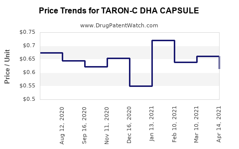 Drug Price Trends for TARON-C DHA CAPSULE