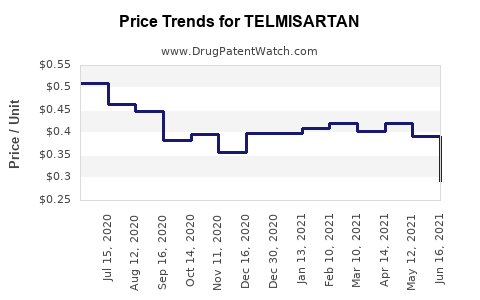 Drug Price Trends for TELMISARTAN