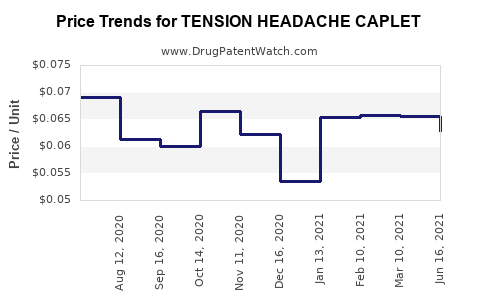 Drug Price Trends for TENSION HEADACHE CAPLET