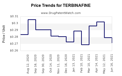 Drug Price Trends for TERBINAFINE