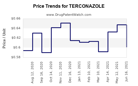 Drug Price Trends for TERCONAZOLE