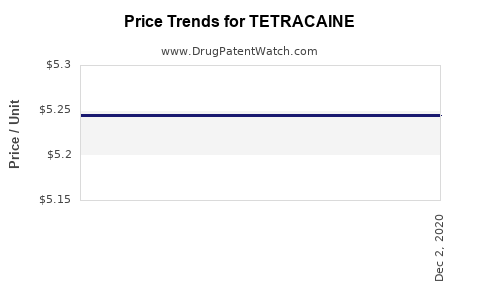 Drug Price Trends for TETRACAINE