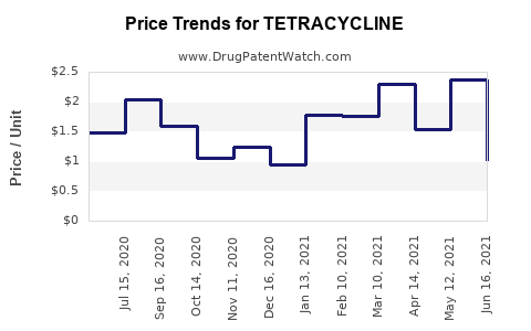 Drug Price Trends for TETRACYCLINE