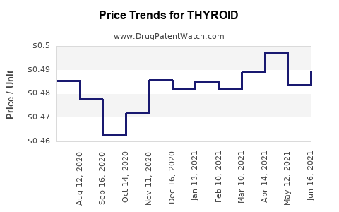 Drug Price Trends for THYROID