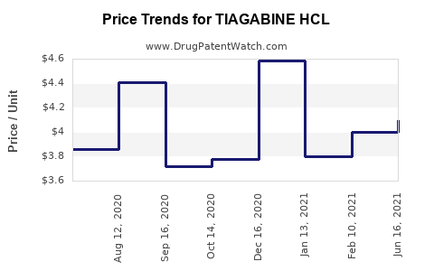 Drug Price Trends for TIAGABINE HCL