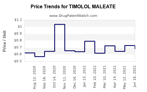 Drug Price Trends for TIMOLOL MALEATE