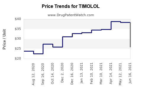 Drug Price Trends for TIMOLOL