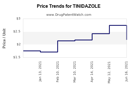 Drug Price Trends for TINIDAZOLE