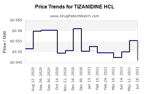 Drug Price Trends for TIZANIDINE HCL