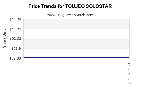 Drug Prices for TOUJEO SOLOSTAR