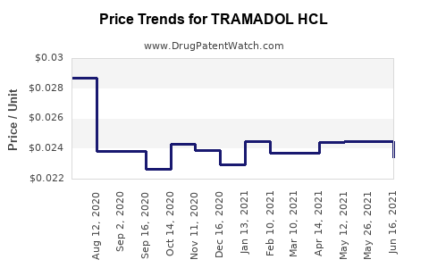 Drug Price Trends for TRAMADOL HCL