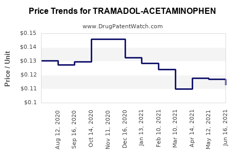 Drug Price Trends for TRAMADOL-ACETAMINOPHEN