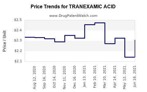 Drug Price Trends for TRANEXAMIC ACID