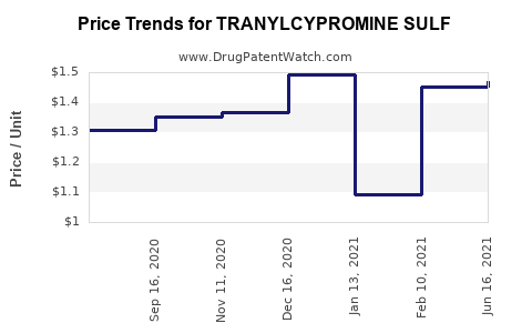 Drug Price Trends for TRANYLCYPROMINE SULF