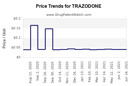 Drug Price Trends for TRAZODONE