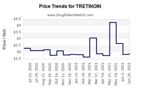 Drug Prices for TRETINOIN