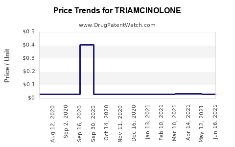Drug Price Trends for TRIAMCINOLONE