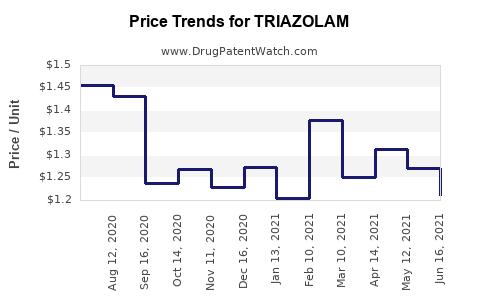 Drug Price Trends for TRIAZOLAM