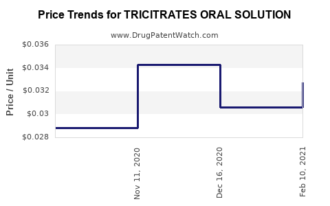 Drug Price Trends for TRICITRATES ORAL SOLUTION