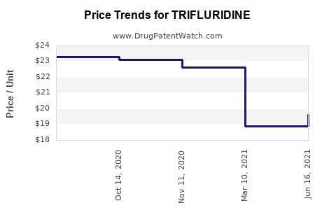 Drug Price Trends for TRIFLURIDINE