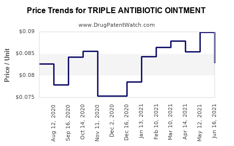 Drug Price Trends for TRIPLE ANTIBIOTIC OINTMENT