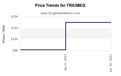 Drug Prices for TRIUMEQ
