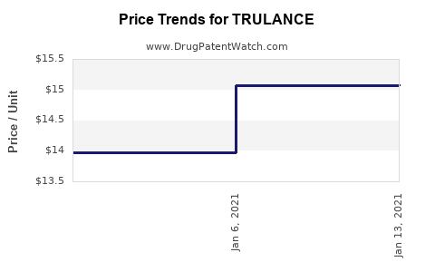 Drug Price Trends for TRULANCE