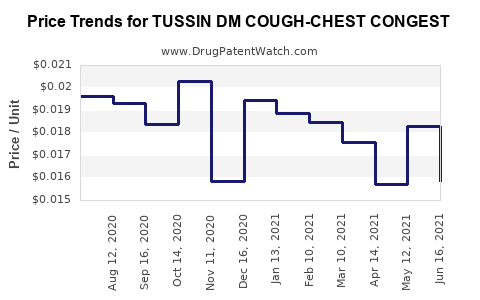 Drug Price Trends for TUSSIN DM COUGH-CHEST CONGEST