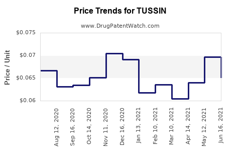 Drug Price Trends for TUSSIN