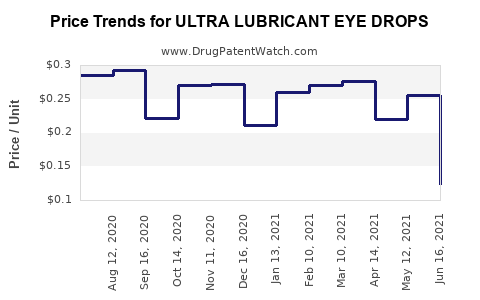 Drug Price Trends for ULTRA LUBRICANT EYE DROPS