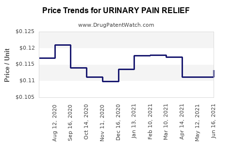 Drug Price Trends for URINARY PAIN RELIEF