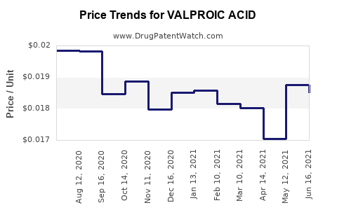 Drug Price Trends for VALPROIC ACID