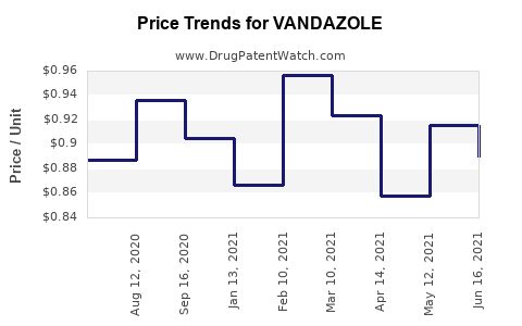 Drug Prices for VANDAZOLE