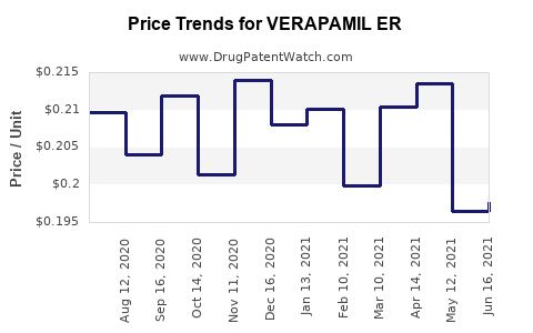 Drug Price Trends for VERAPAMIL ER