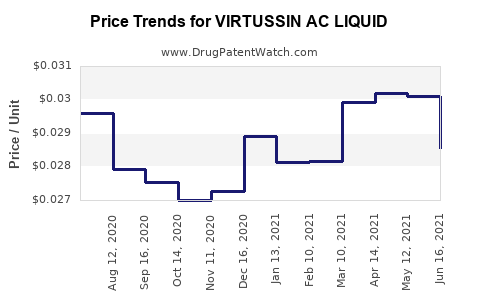 Drug Price Trends for VIRTUSSIN AC LIQUID