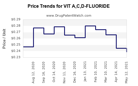 Drug Price Trends for VIT A,C,D-FLUORIDE
