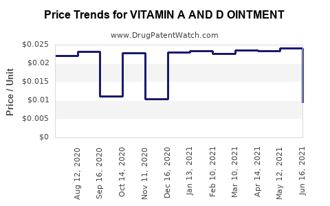 Drug Price Trends for VITAMIN A AND D OINTMENT