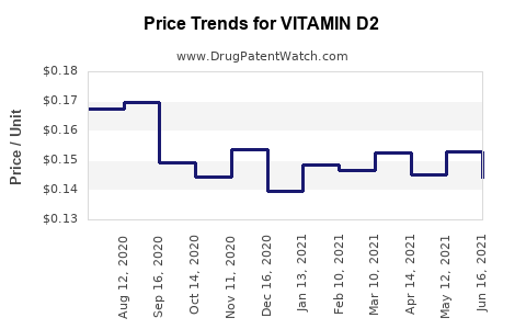 Drug Price Trends for VITAMIN D2