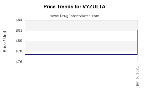 Drug Prices for VYZULTA