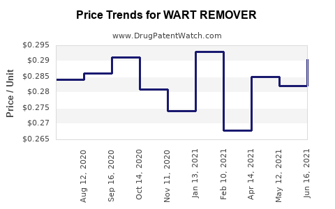 Drug Price Trends for WART REMOVER