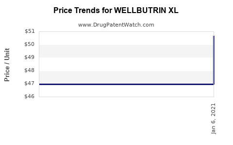 Drug Prices for WELLBUTRIN XL