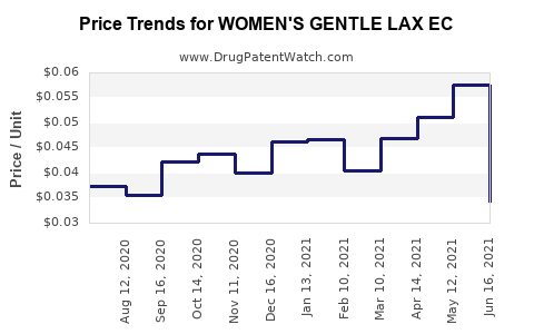 Drug Price Trends for WOMEN'S GENTLE LAX EC