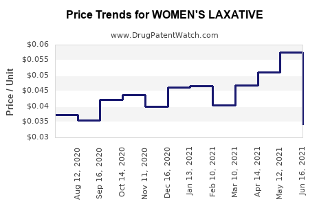 Drug Price Trends for WOMEN'S LAXATIVE