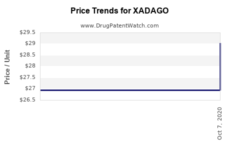 Drug Prices for XADAGO