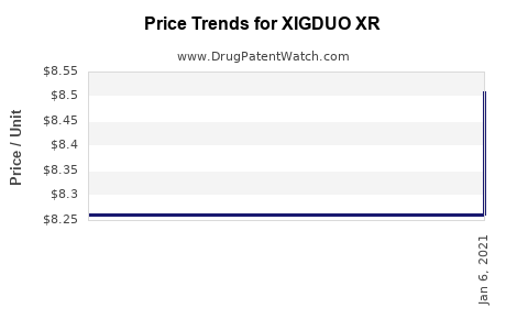 Drug Prices for XIGDUO XR