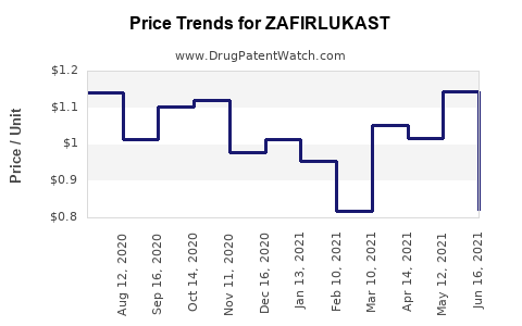 Drug Price Trends for ZAFIRLUKAST